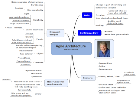 Agile Architecture - conference resume