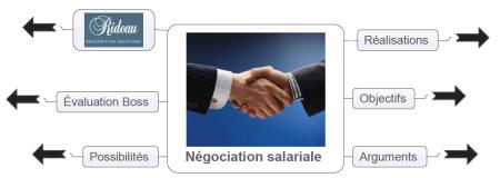 neg_salariale_1