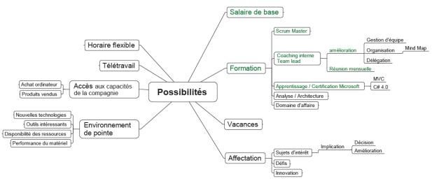 neg_salariale_possibilites